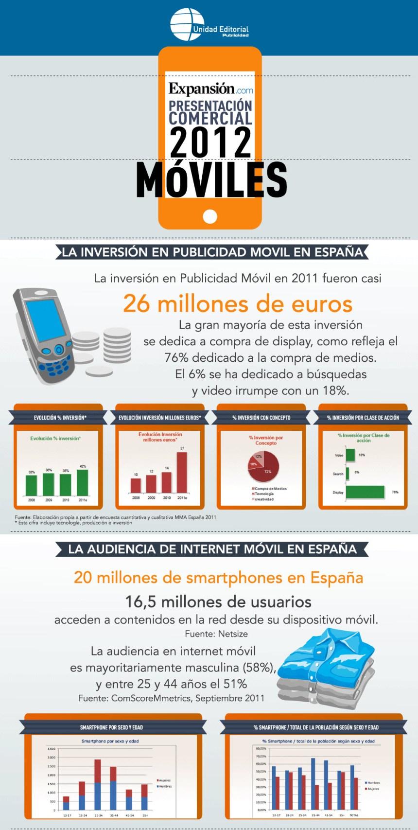 Datos sobre móviles en España