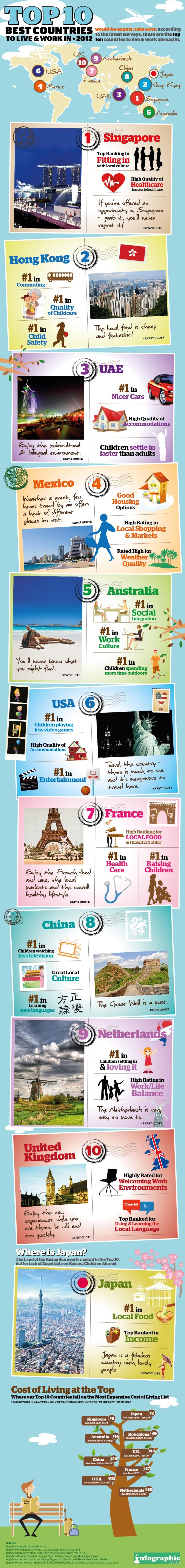 Los 10 mejores países para vivir y trabajar