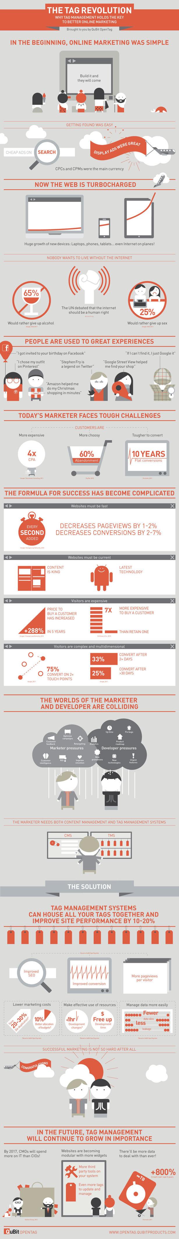 La revolución de las etiquetas en el marketing online
