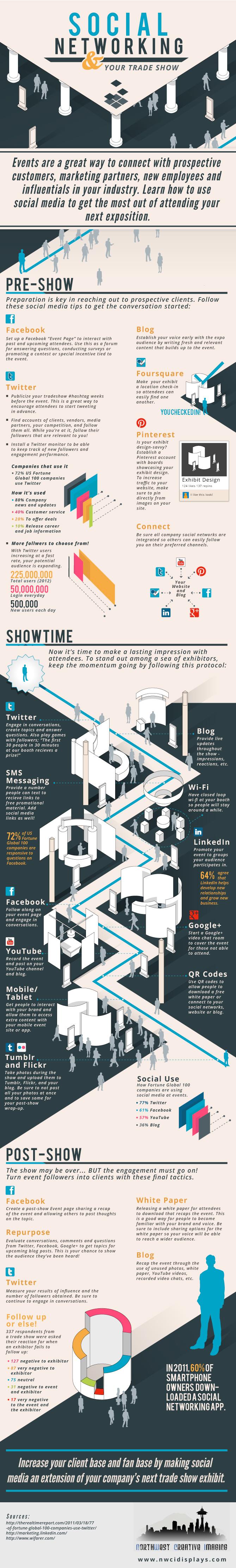 Cómo usar las redes sociales para las ferias