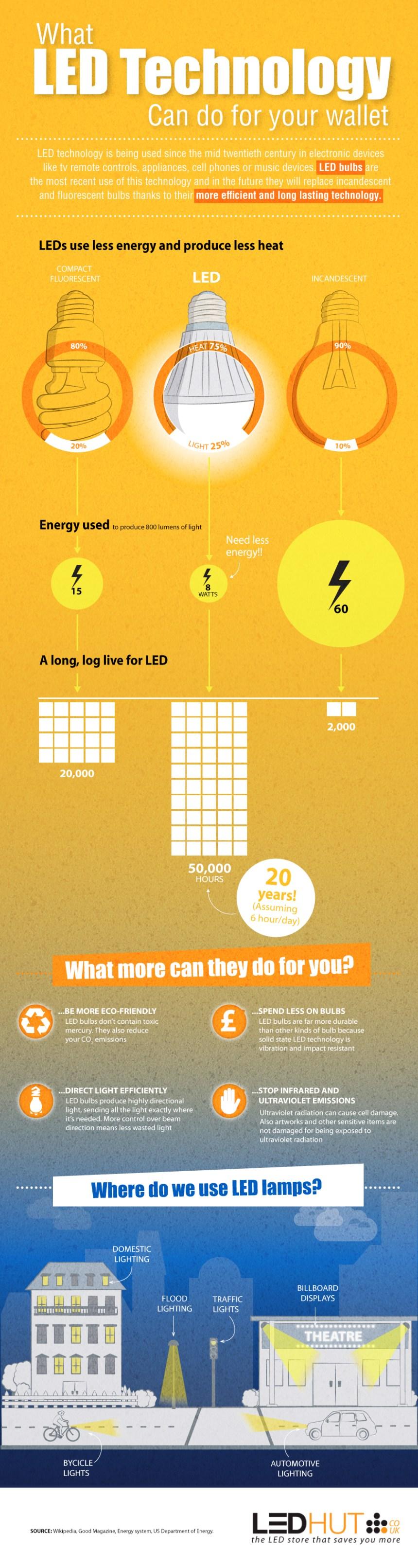 Qué puede hacer la tecnología LED por tu cartera
