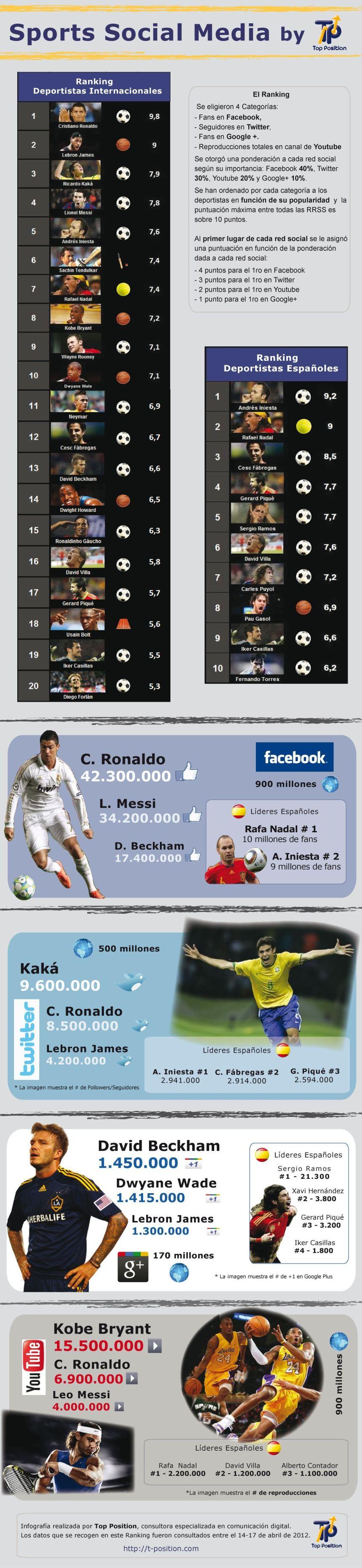 Ranking deportistas en redes sociales