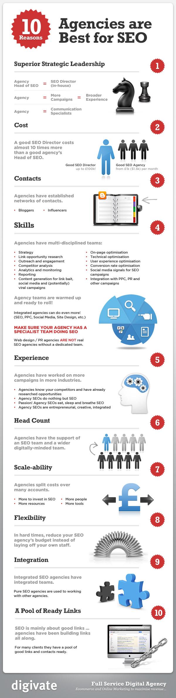 10 razones por las que contratar una agencia SEO para hacer SEO