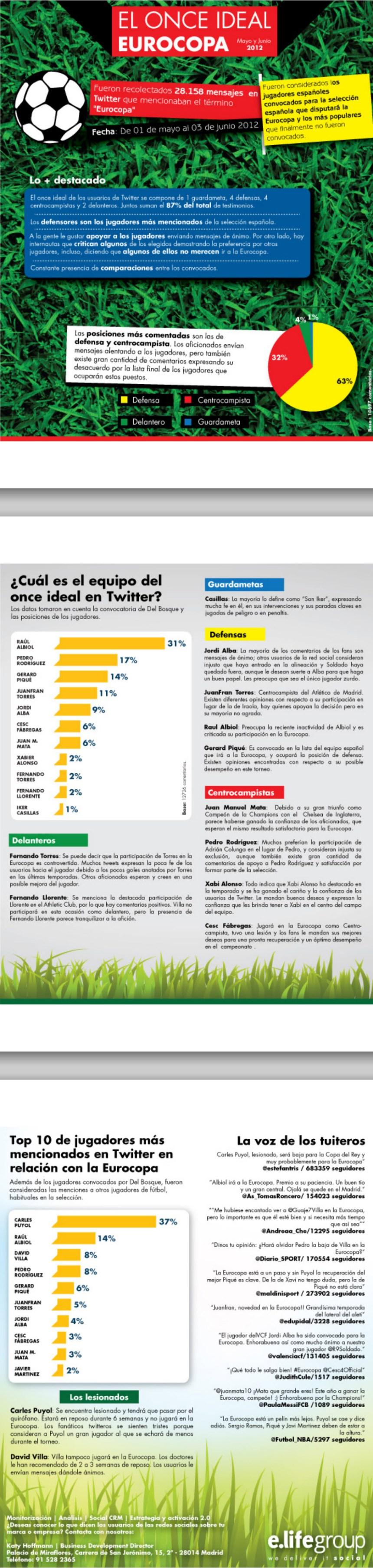 El 11 ideal de la seleccion española para la Eurocopa 2012 según Twitter