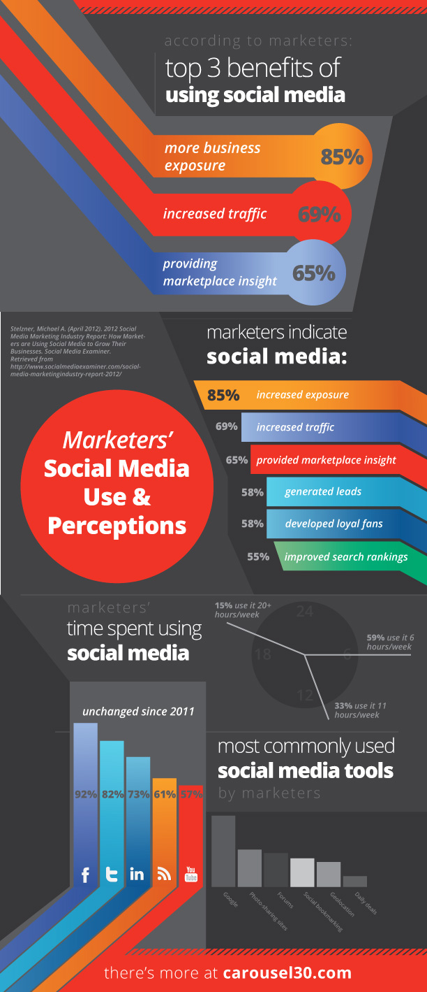 Los 3 beneficios del Social Media par el marketing