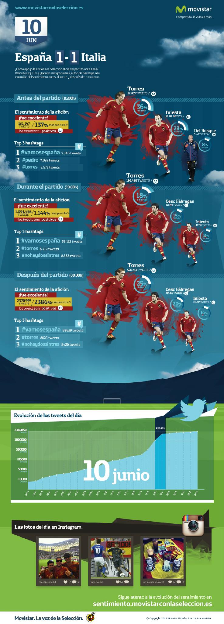 Eurocopa 2012: España - Italia en Twitter