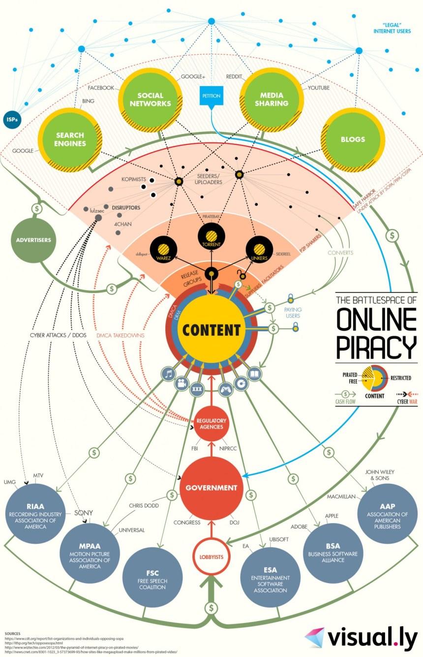 Datos de la piratería en Internet