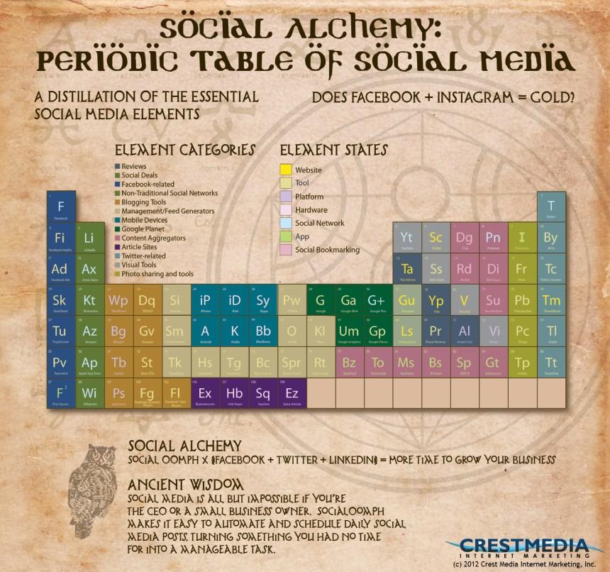 Tabla periódica del Social Media