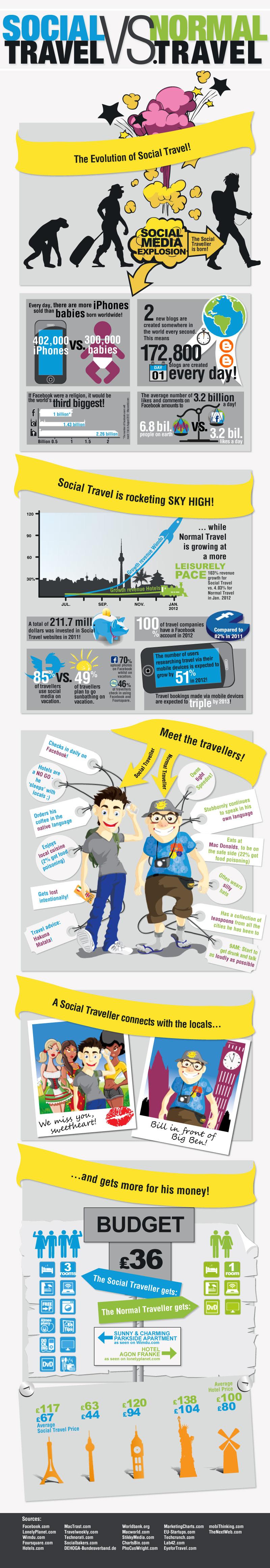 Viajero Social vs viajero tradicional