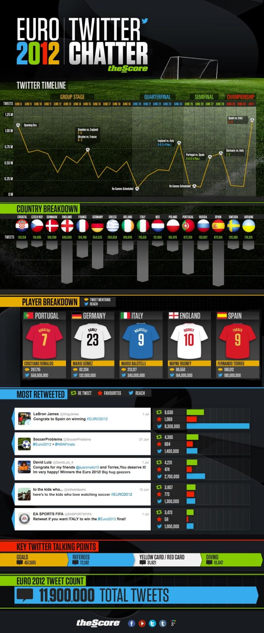Eurocopa 2012 en Twitter