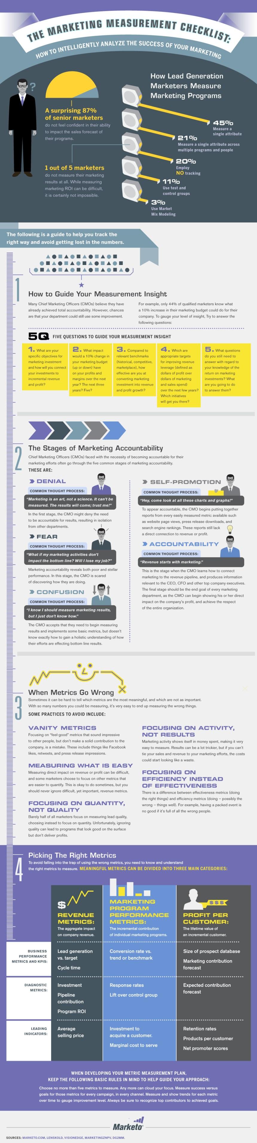 Cómo analizar el éxito de tu marketing