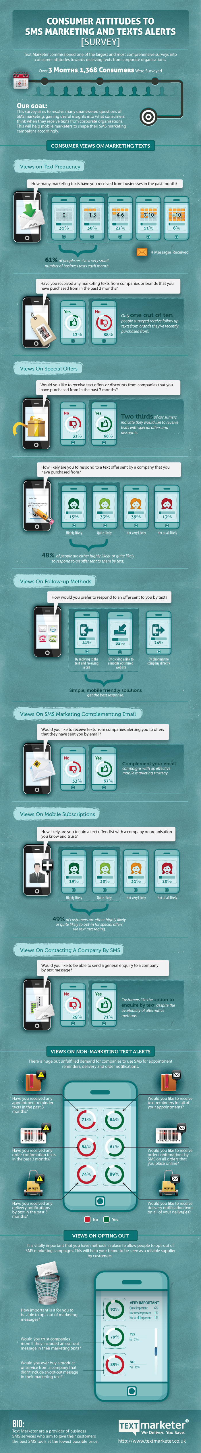 Los consumidores frente al SMS marketing