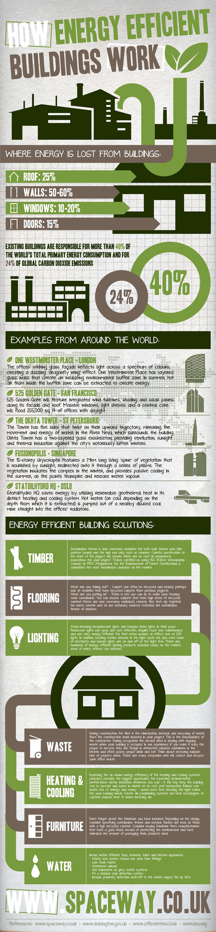 Cómo mejorar la eficiencia energética en construcción