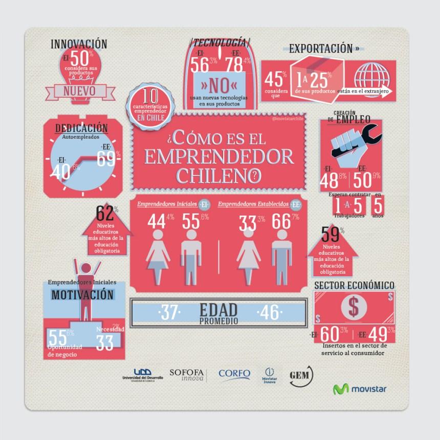 Cómo es el emprendedor chileno