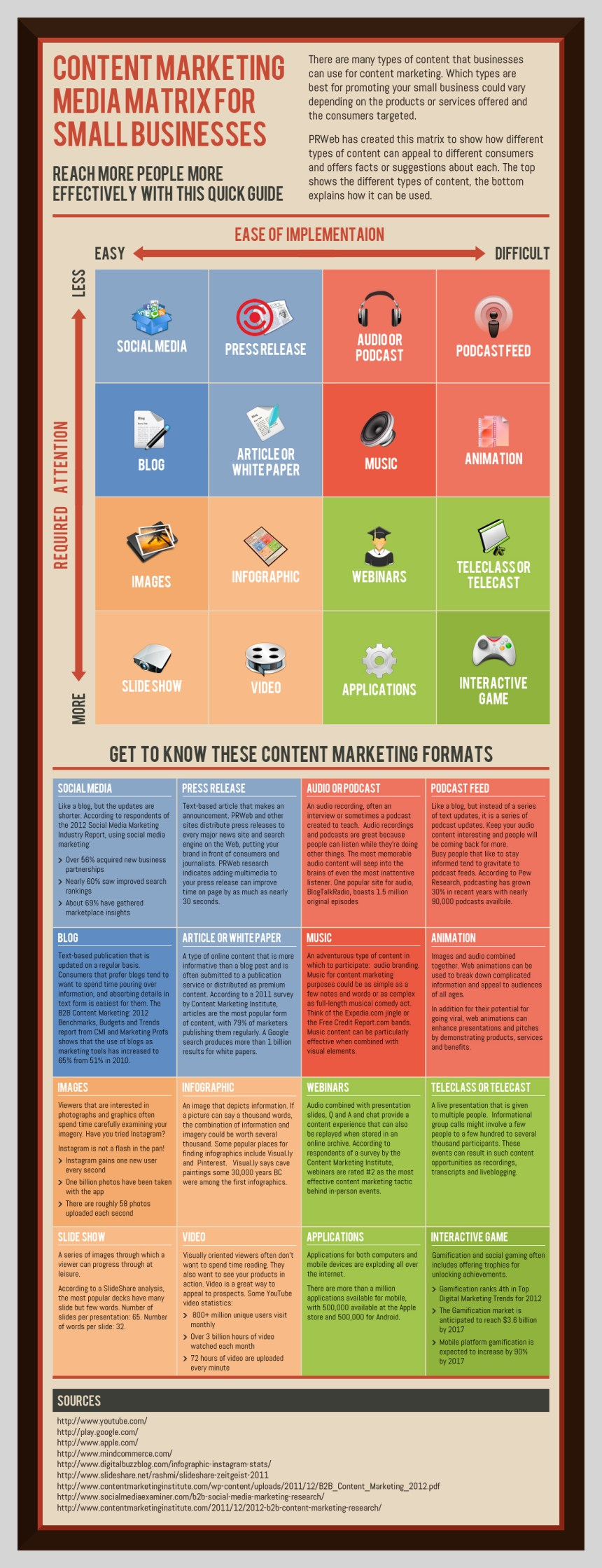 Matriz de marketing de contenidos para pymes