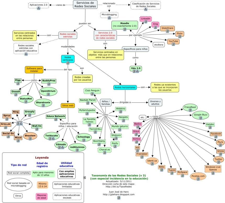 Clasificación de Redes Sociales para educación