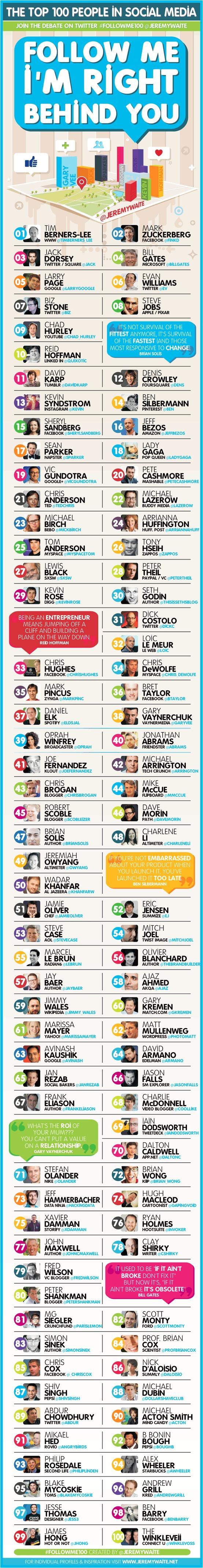 Cuentas Twitter de los 100 más importantes en Social Media