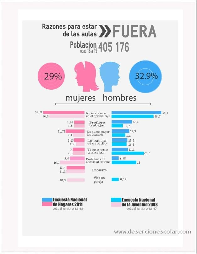 """Motivos para """"pirarse"""" las clases en Costa Rica"""