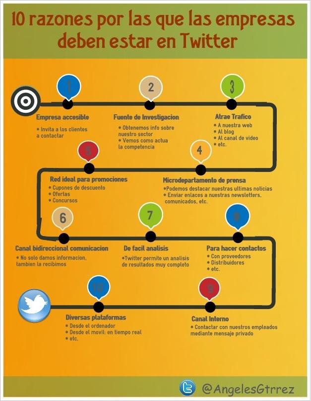 10 razones por las que las empresas debe estar en Twitter