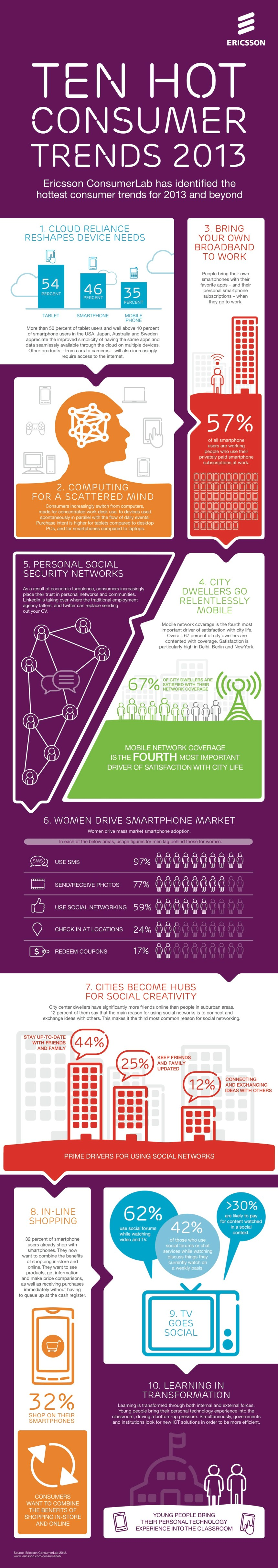 10 tendencias tecnológicas para 2013