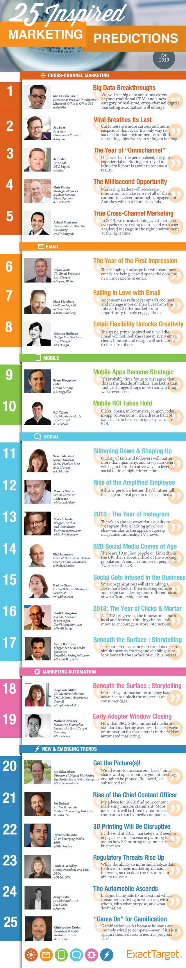 25 predicciones de marketing pata 2013