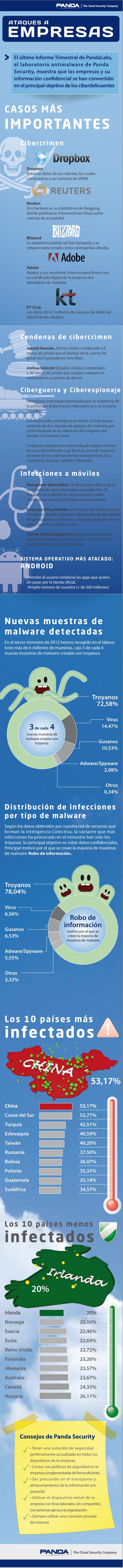 Ataques informáticos más importantes en 2012