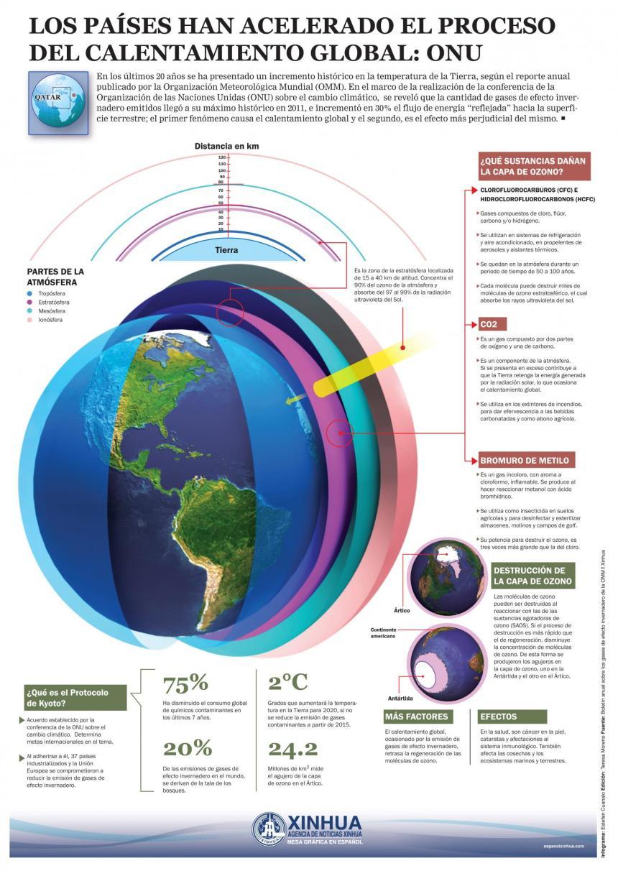 Se ha acelerado el proceso de calentamiento global