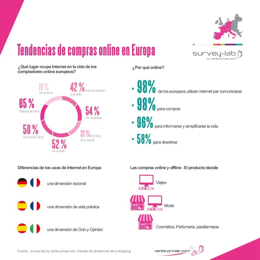 Tendencias de compra online en Europa