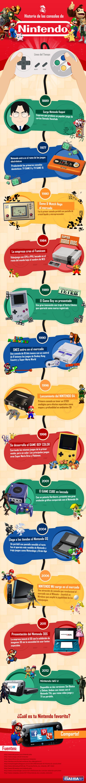 Historia de las consolas de Nintendo