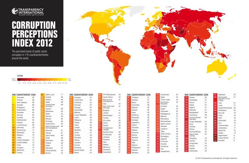 Índice de percepción de la corrupción en el Mundo 2012