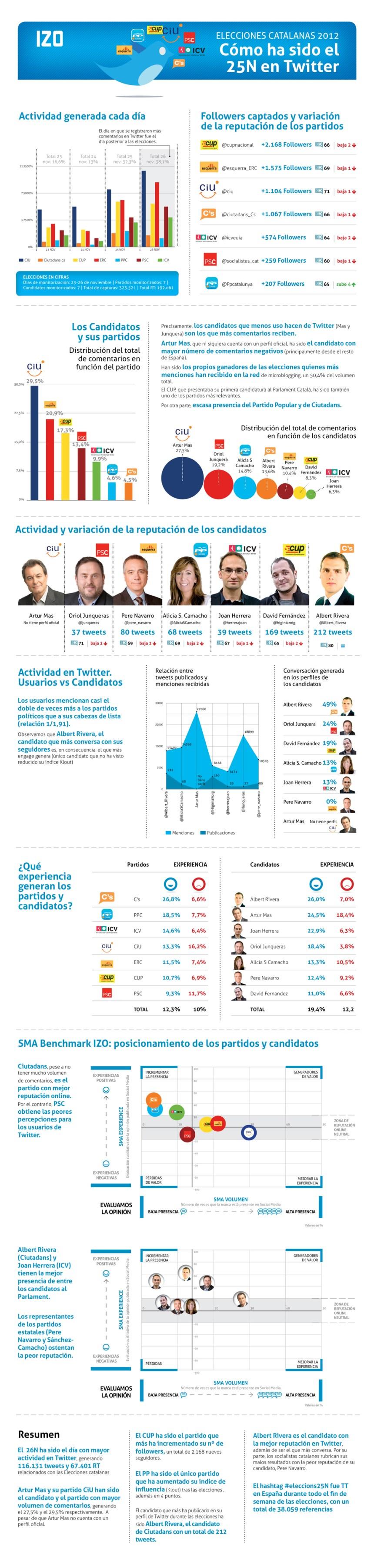 Impacto elecciones catalanas 2012 en Twitter