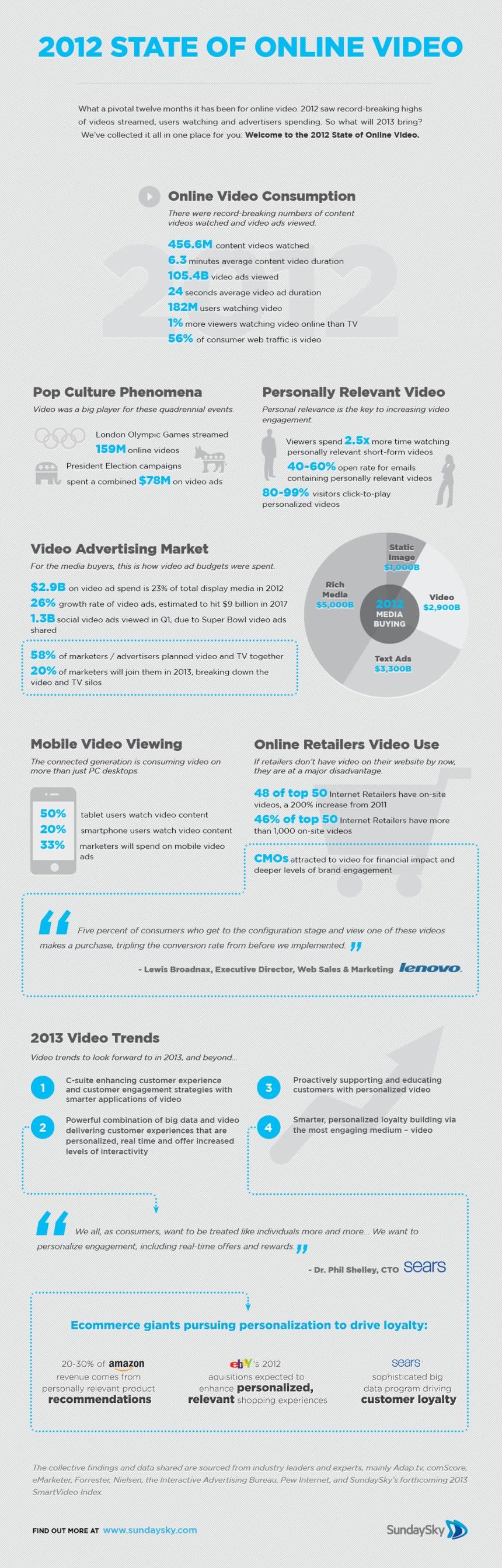 2012: Estado del vídeo online
