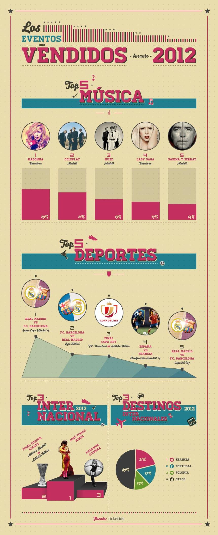 Los eventos más vendidos de 2012