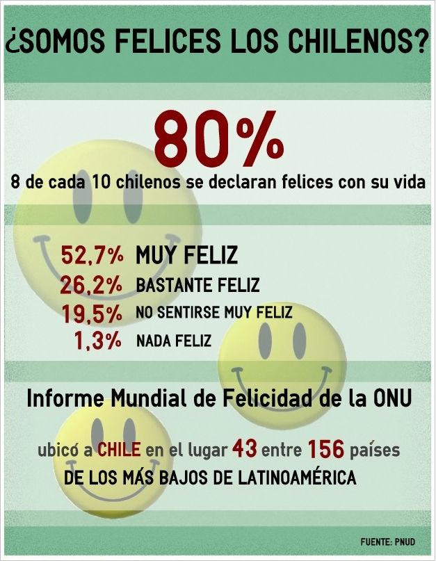 ¿Son felices los chilenos?