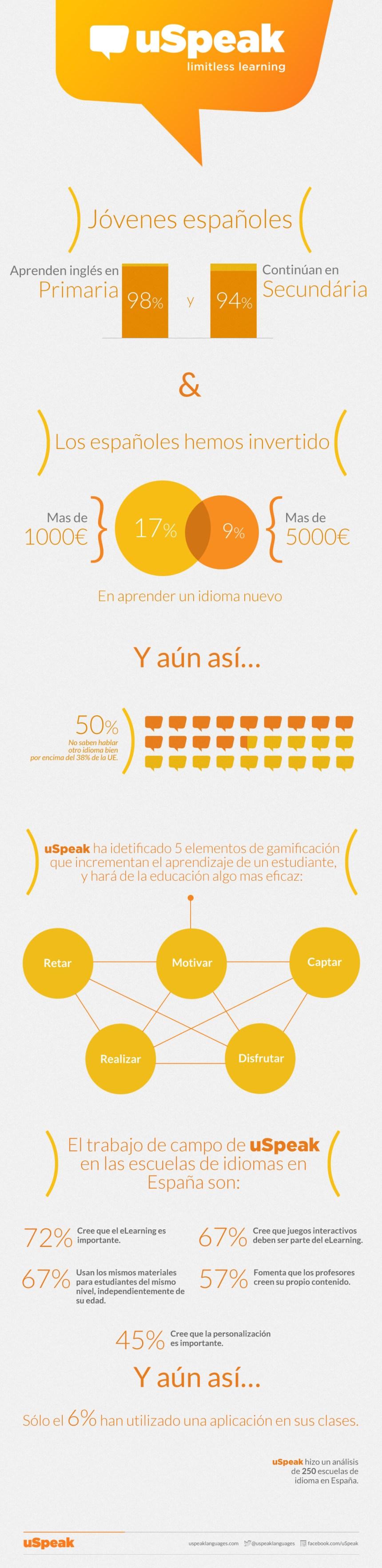 La gamificación ayuda a aprender idiomas