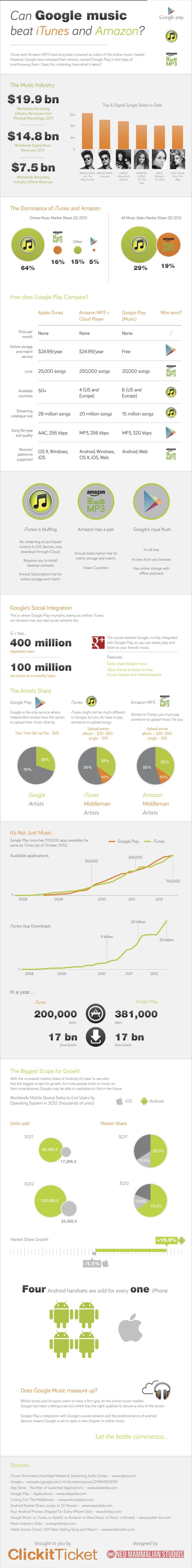 ¿Podrá Google Play con iTunes y Amazon?