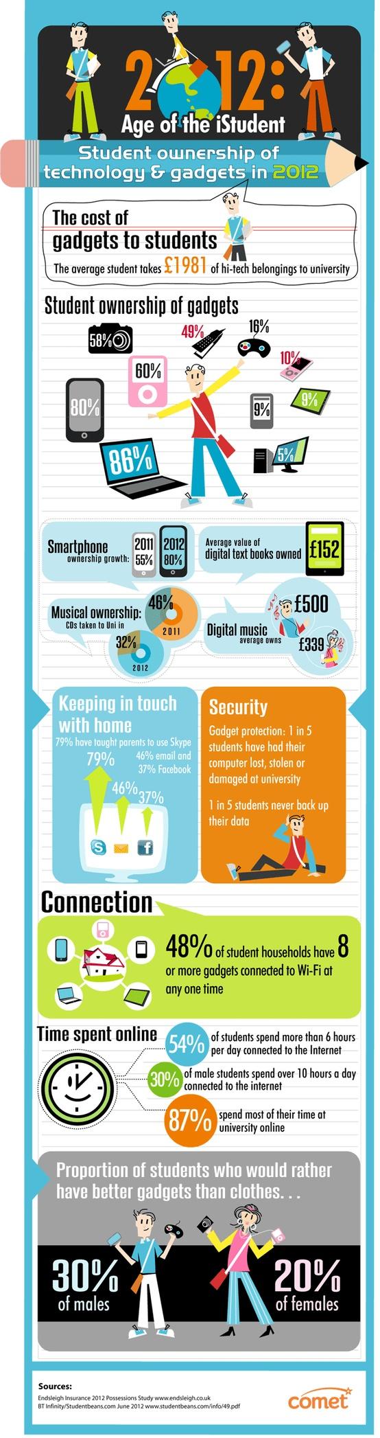 2012: el año del estudiante tecnológico