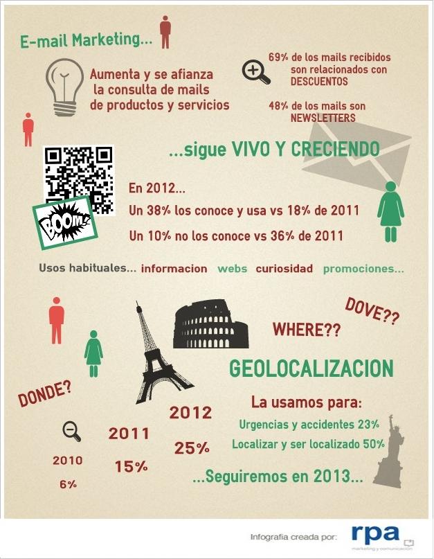 Marketing móvil en España 2012