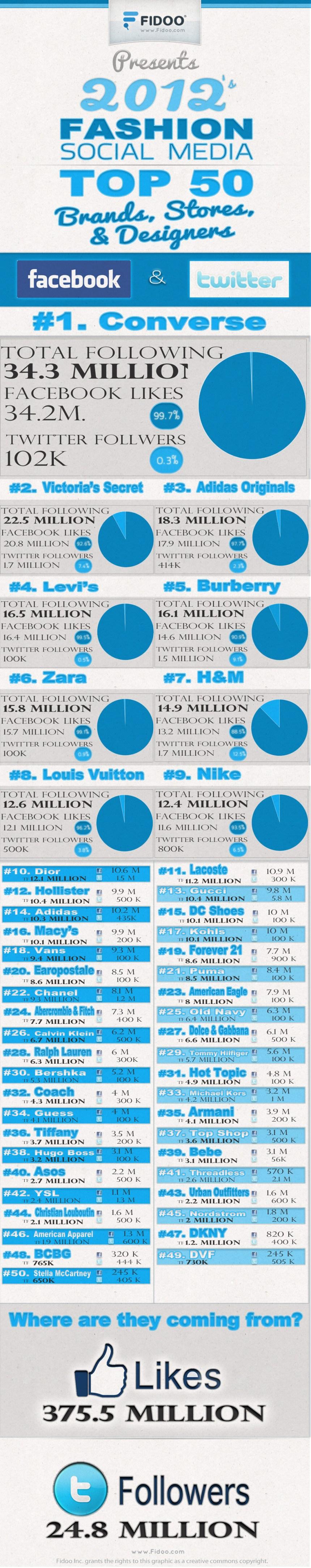 Top 50 marcas en Social Media del mundo de la moda