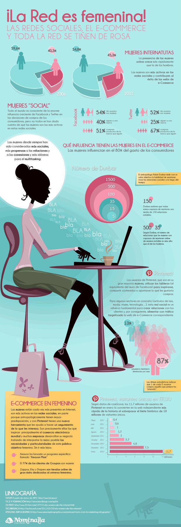 Rápido crecimiento de mujeres en Internet y eCommerce