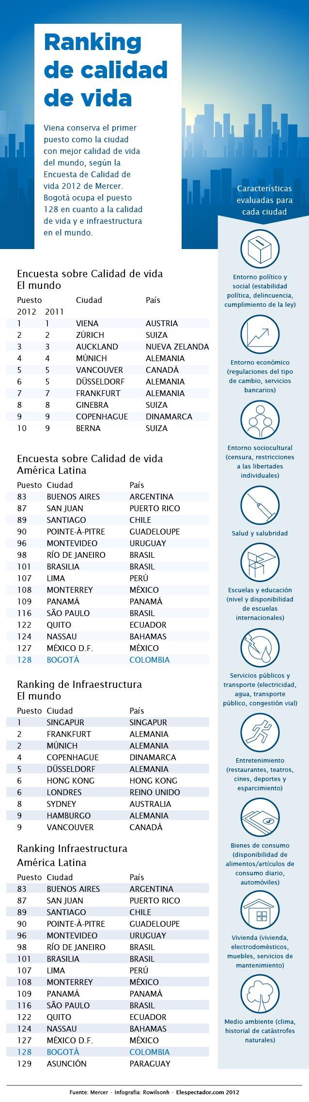 Ranking ciudades con mejora calidad de vida 2012