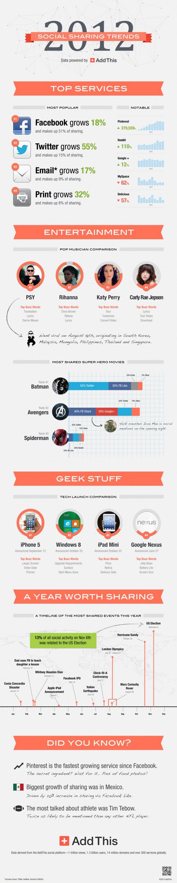 De que se ha hablado en las Redes Sociales en 2012