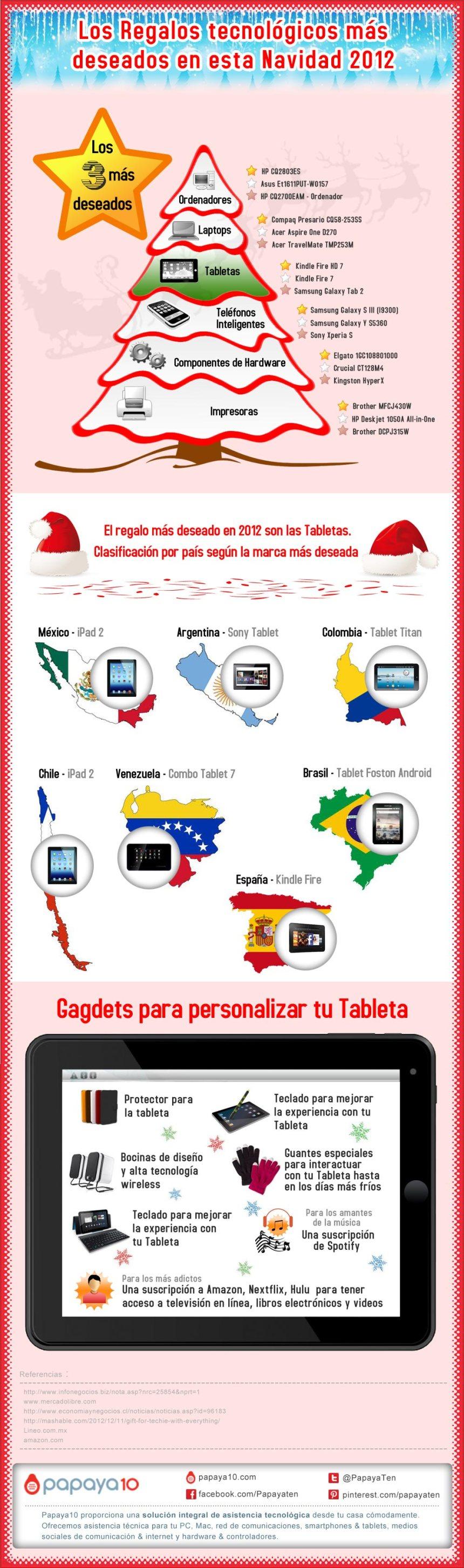 Los regalos tecnológicos de la Navidad de 2012