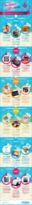 Regalos Navidad 1960-2012