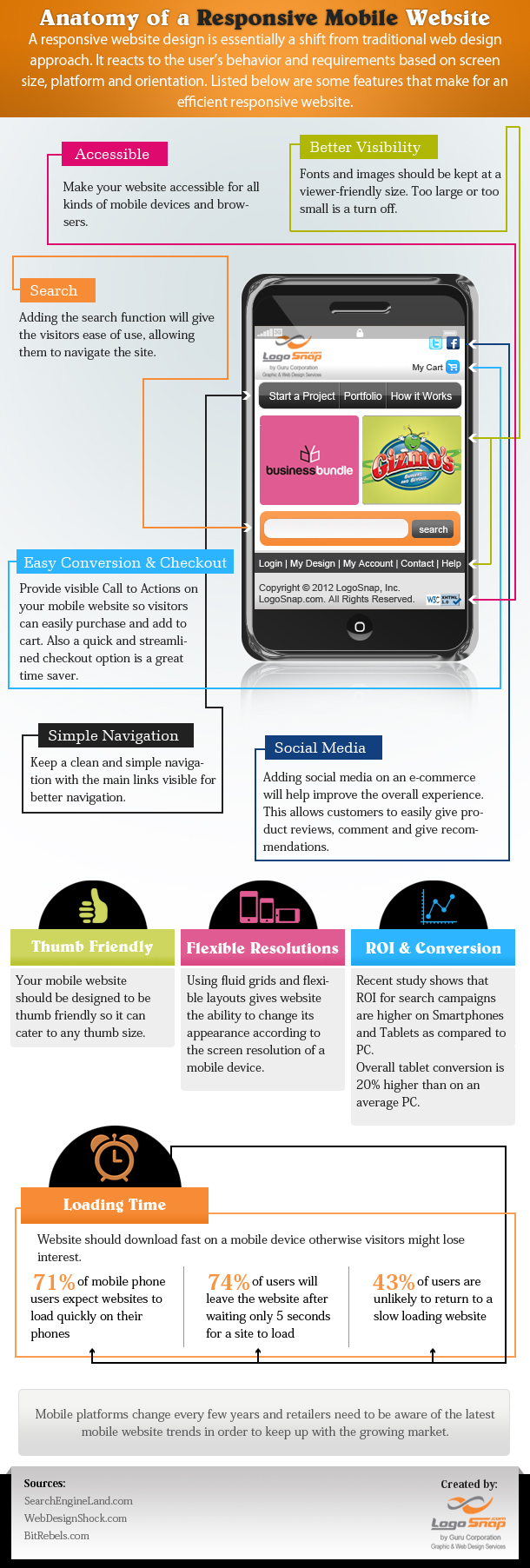 Anatomía de un web móvil con responsive design