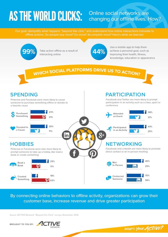 Las Redes Sociales están cambiando nuestra vida