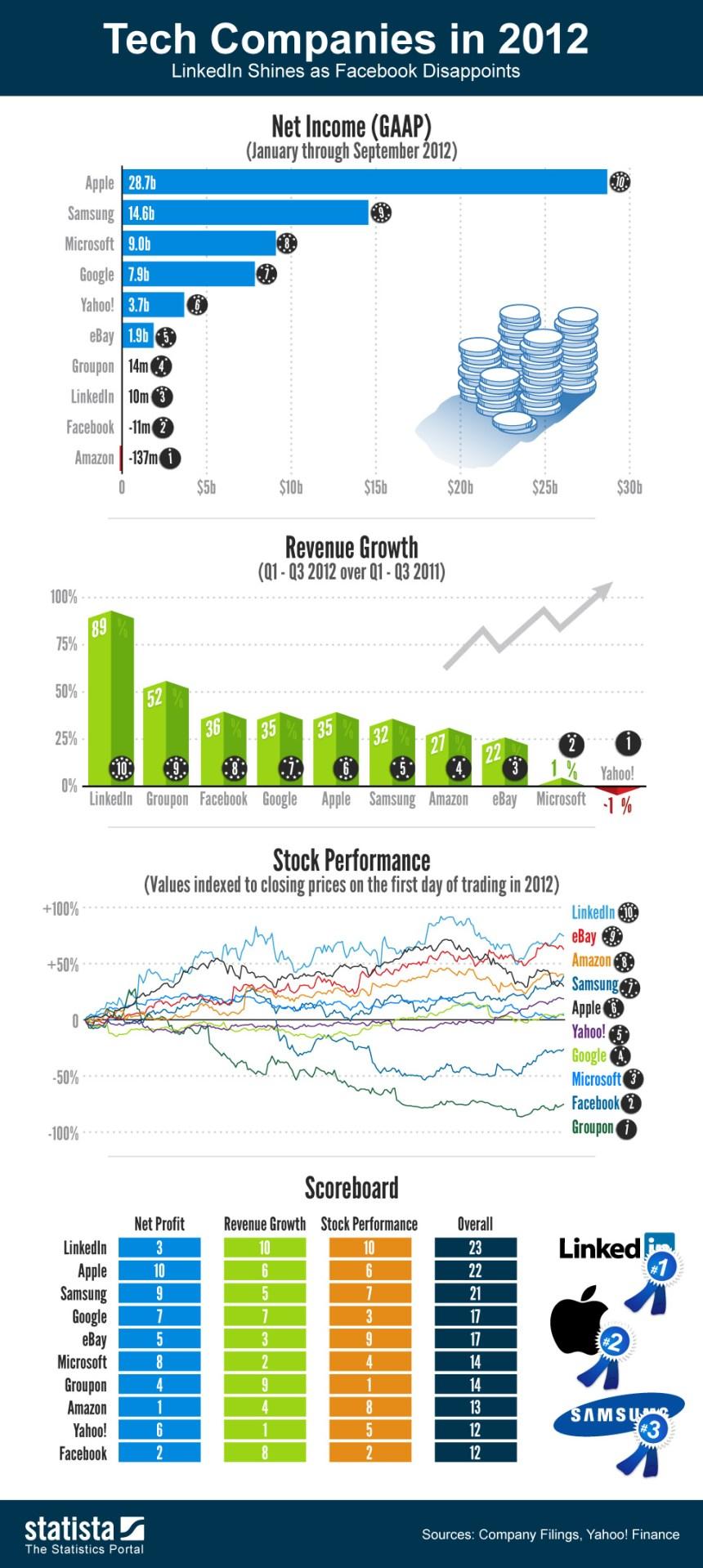 Las grandes empresas tecnologícas en 2012