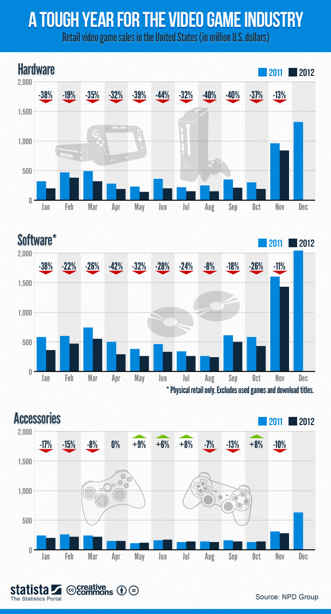 retail-video-game-sales-in-the-united-states