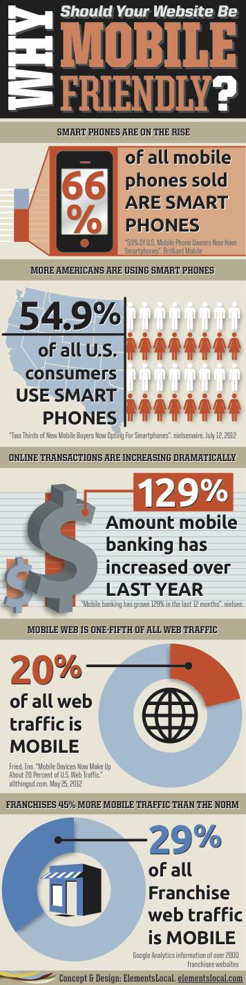 Haz que tu web también sea móvil