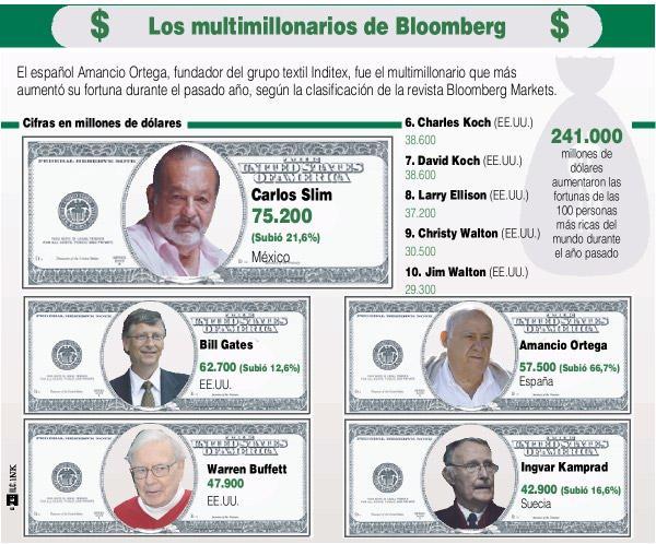 Las 10 personas más ricas de Mundo 2012